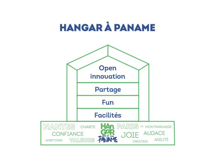 hangar-a-paname-schema